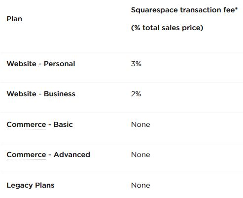Credit card transaction fees squarespace it roadmap credit card transaction fees squarespace reheart Choice Image